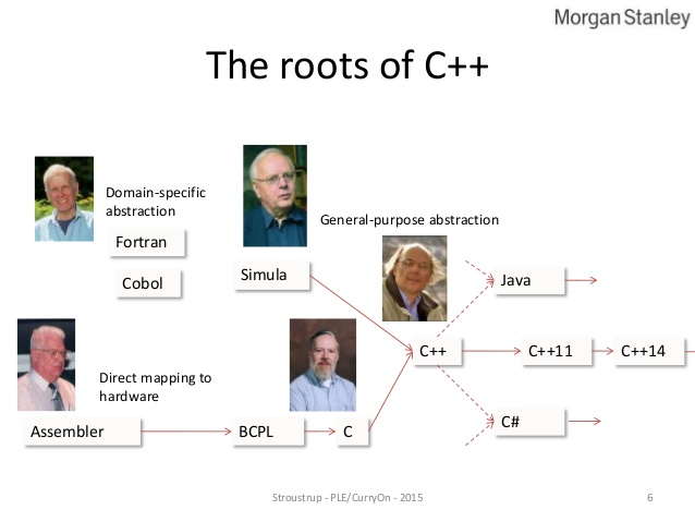 what-if-anything-have-we-learned-from-c-by-bjarne-stroustrup-curry-onple-2015-5-638.jpg