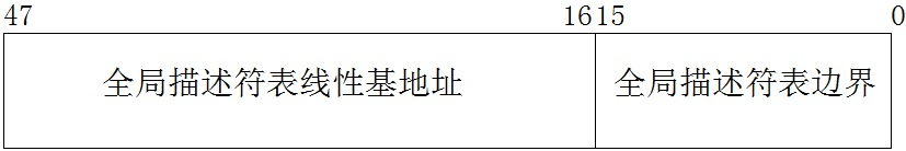 003_BOOK_P186_全局描述符表寄存器GDTR.jpg