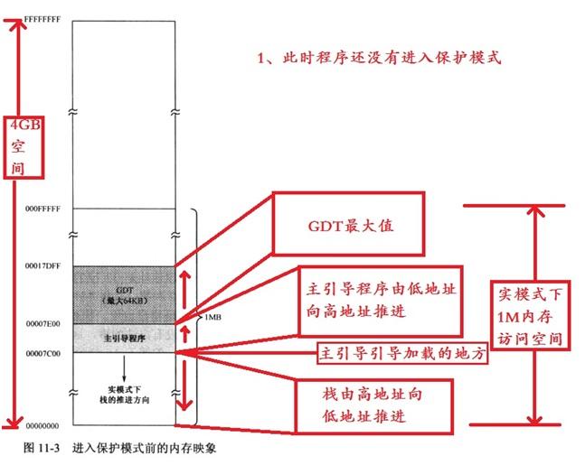 004_BOOK_P187_进入保护模式前的内存映像.jpg