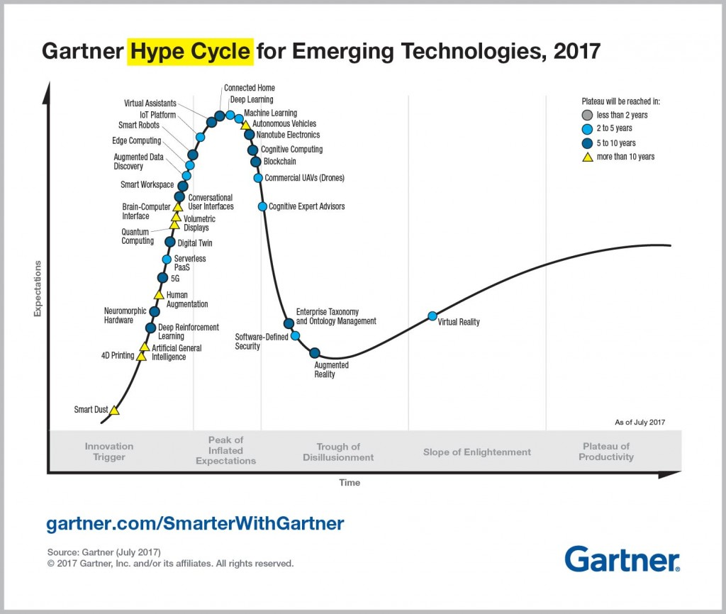 Emerging-Technology-Hype-Cycle-for-2017_Infographic_R6A-1024x866.jpg