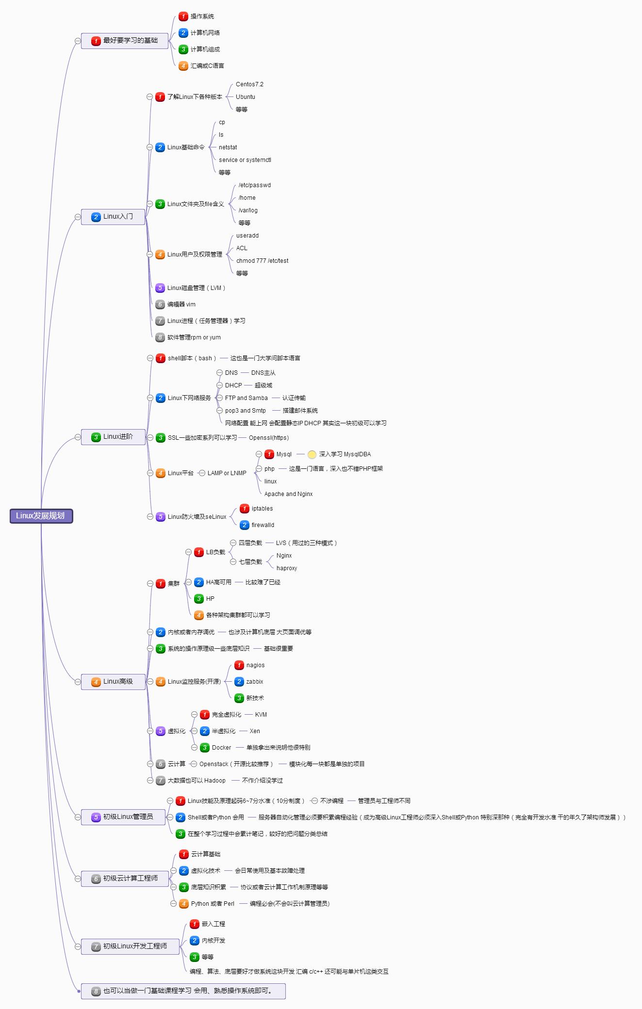 Linux发展规划